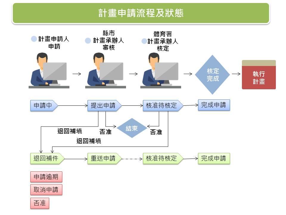 計畫申請流程及狀態說明流程圖