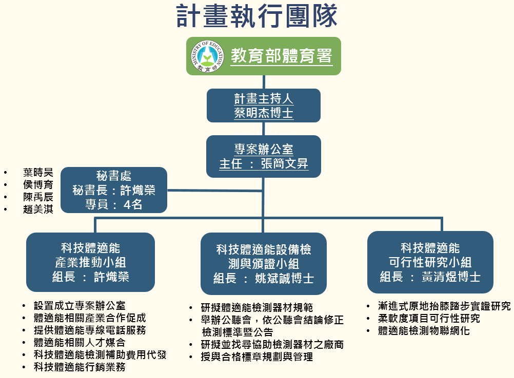 計畫執行團隊組織架構圖