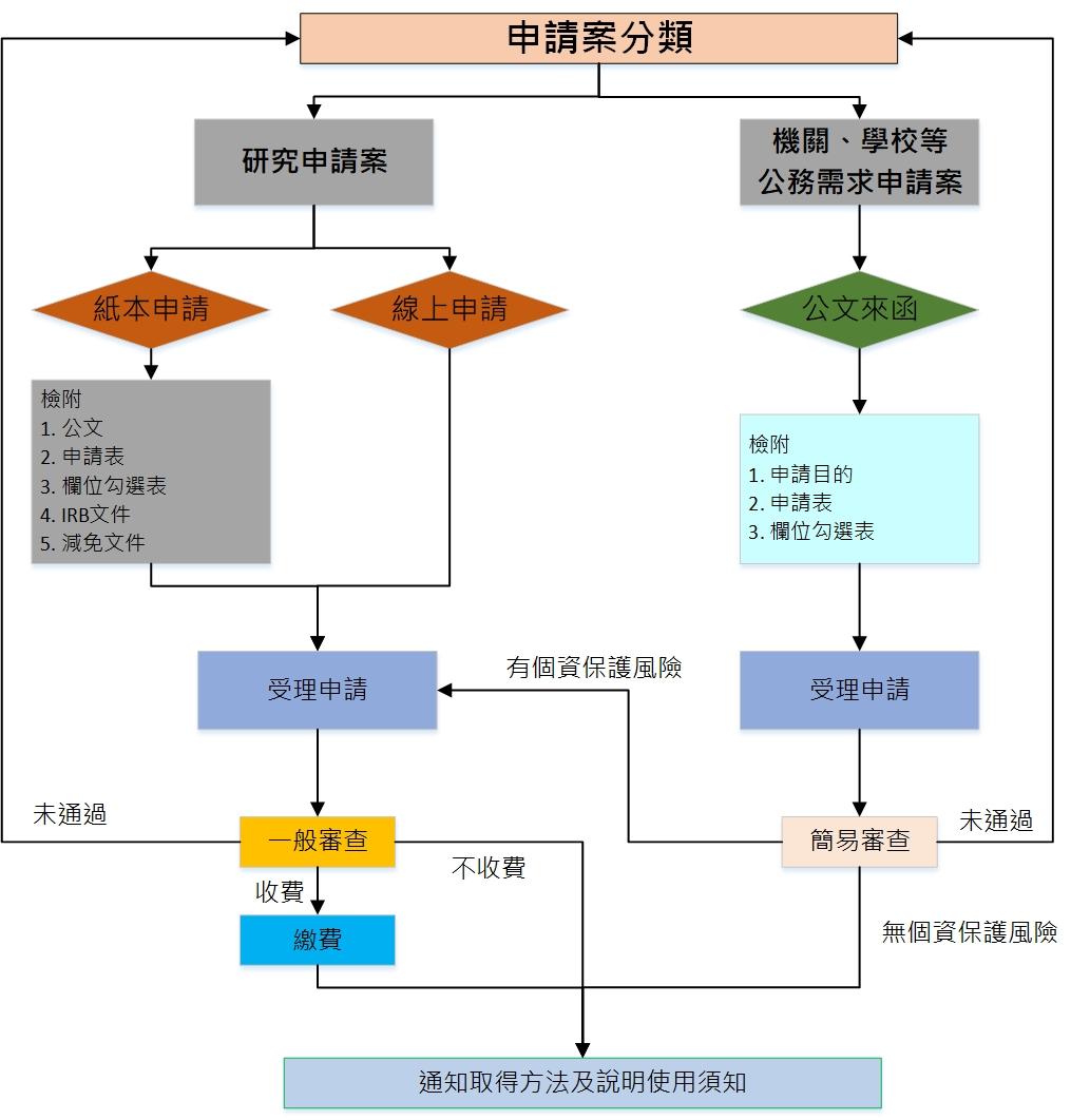 加值中心資料庫申請流程圖